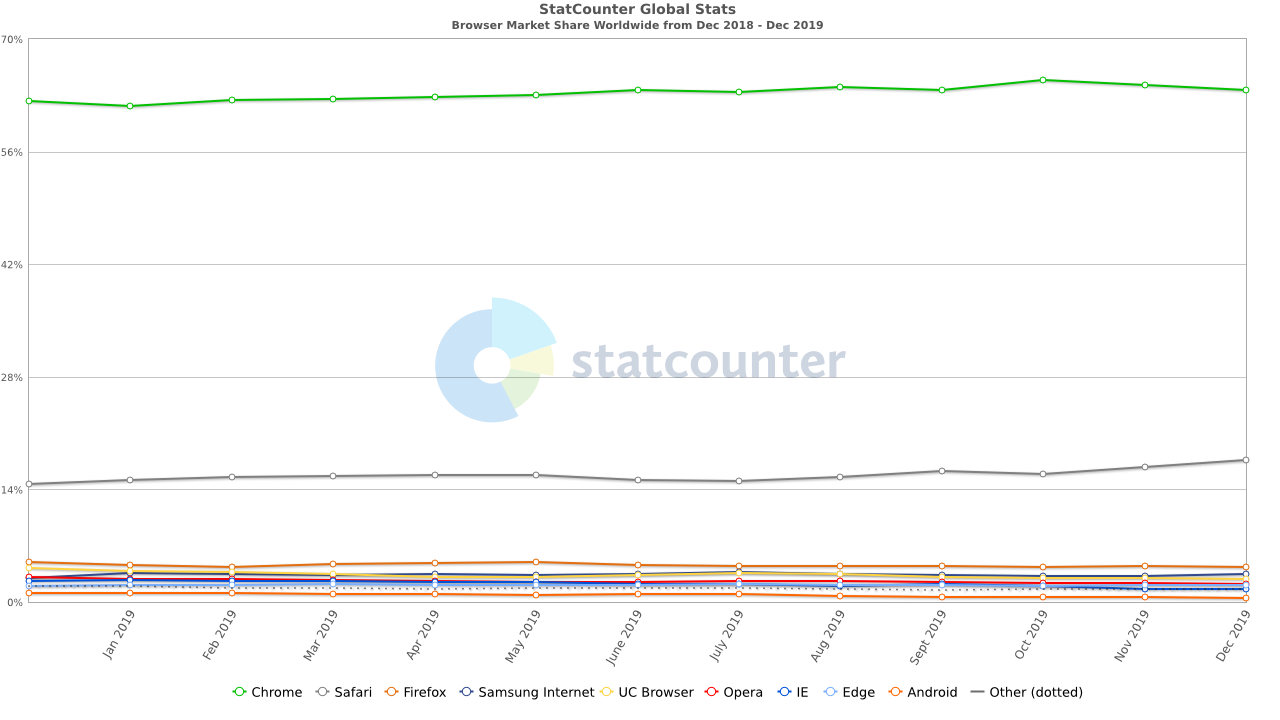 Browser Usage Stats